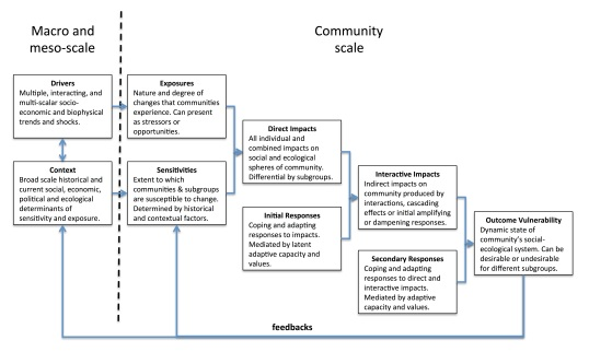 Figure 1 - Conceptual framework for understanding community social-ecological vulnerability to multiple interacting exposures