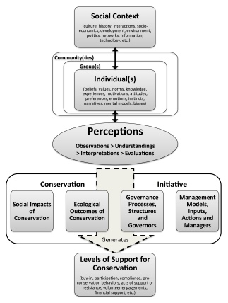 Figure 1 - Perceptions of Conservation Image 2 Obs