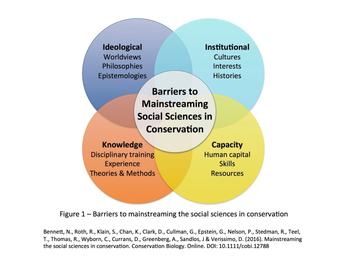 Figure 1 - Barriers to mainstreaming the social sciences in conservation