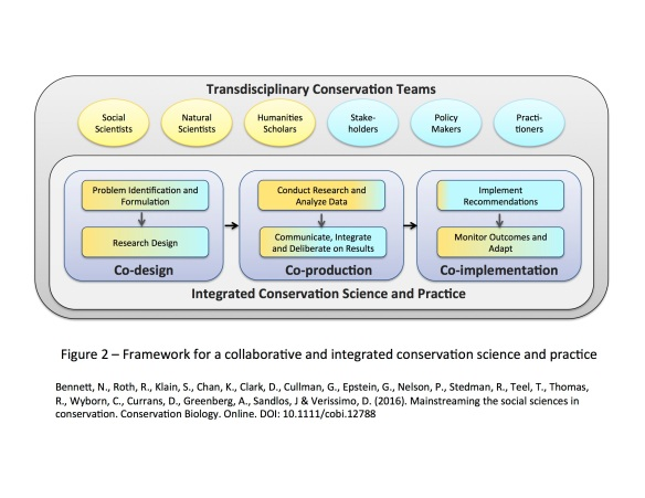 Figure 2 – Framework for a collaborative and integrated conservation science and practice