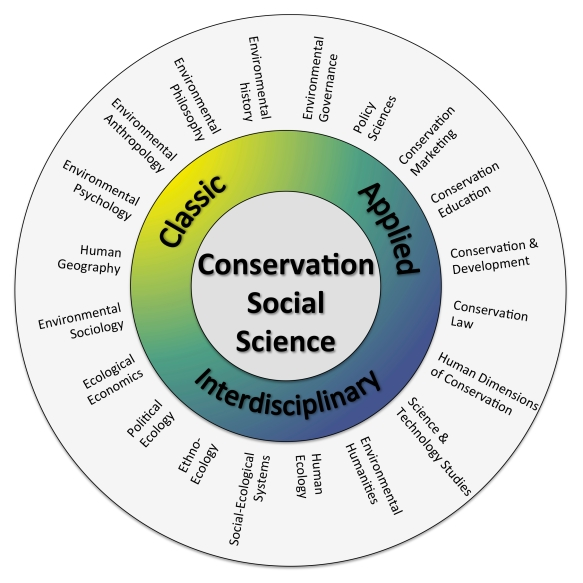 fig-3-overview-of-conservation-social-sciences