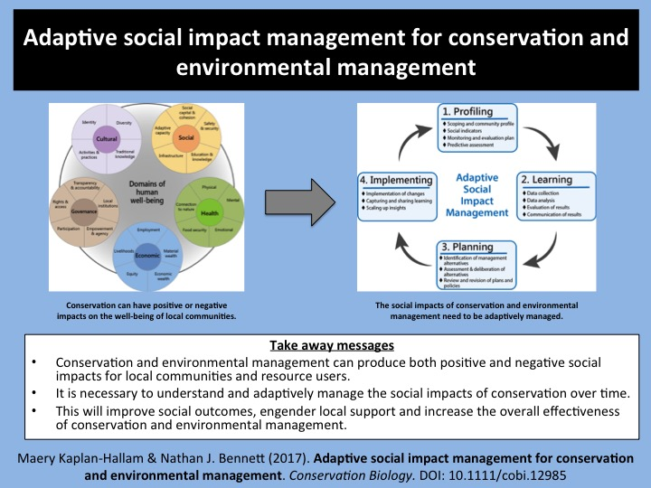 Adaptive social impact management for conservation - Kaplan-Hallam Bennett ASIM