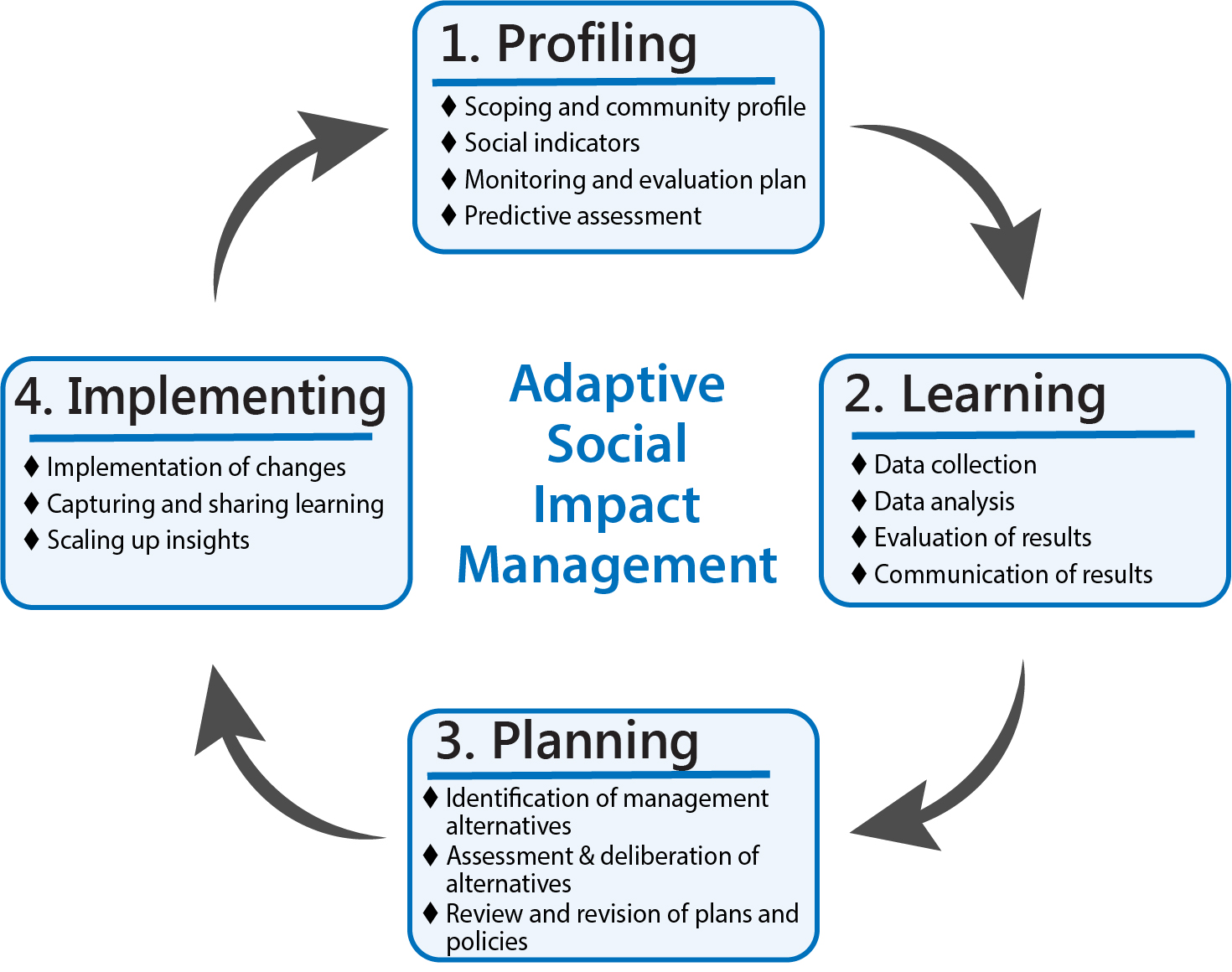 Figure 1 - The cycle of adaptive social impact management for conservation and environmental management