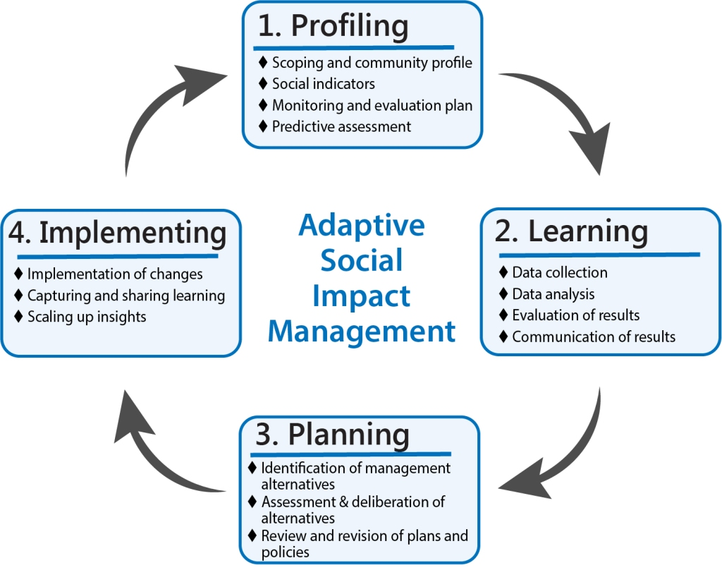 adaptive management essay Differcences between agile and traditional project management information technology essay for decades corporations have been changing from hierarchical approach to.