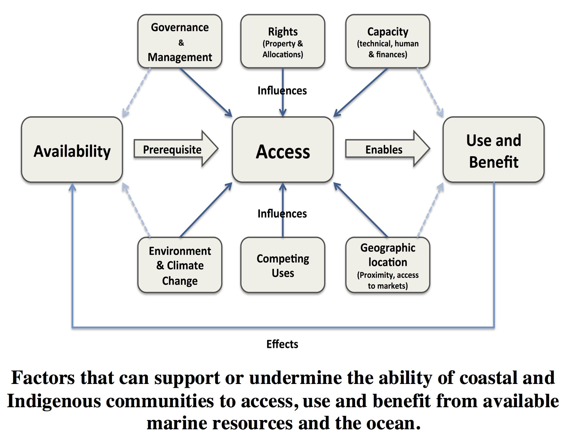 Factors that can support or undermine access to marine resources and the ocean - Bennett et al, Marine Policy 2017