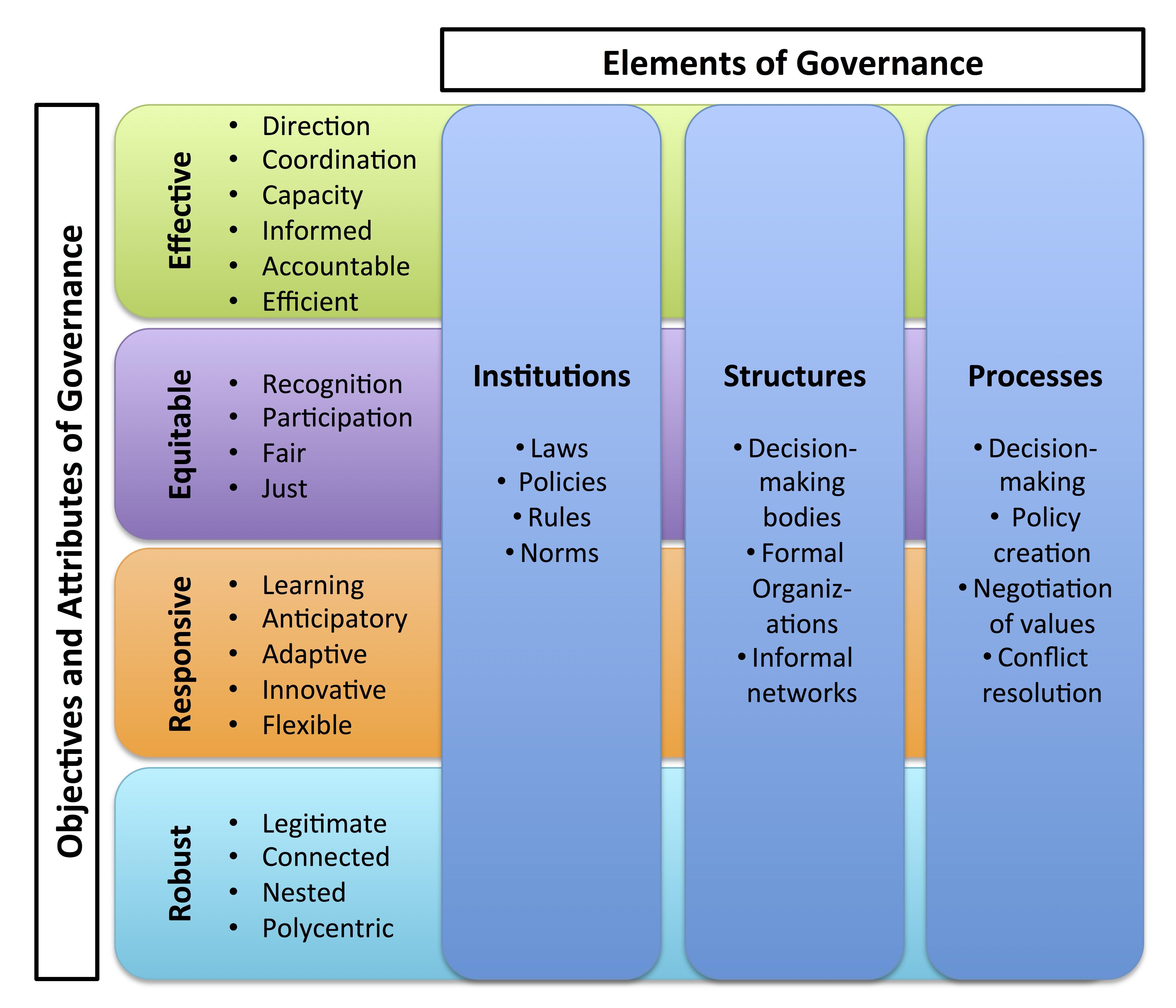 Figure 1 - A practical framework for environmental governance_Revised