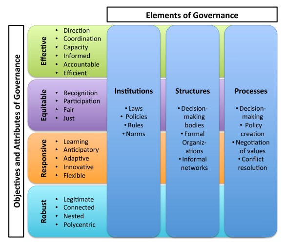 Figure 1 - A practical framework for environmental governance_Revised