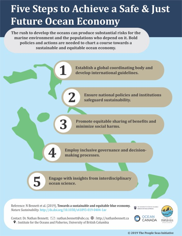 Five Steps to Achieve a Safe & Just Future Ocean Economy